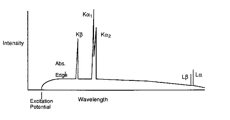 Mineralogy notes 5 a typical spectrum of emitted x rays from an x ray tube is illustrated in figure 53 in which intensity is plotted versus wavelength ccuart Image collections