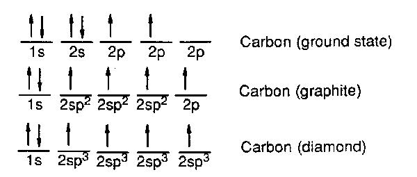 The gallery for --> Iodine Electron Configuration Carbon Electron Configuration