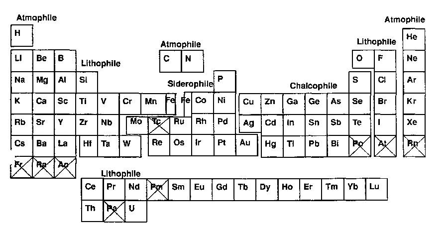 the geochemical periodic table of the elements showing the geochemical classification of the elements those elements indicated with an x are naturally - Periodic Table Of Elements Showing Electron Shells